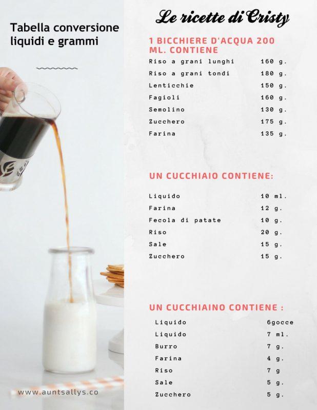 Tabelle Utili In Cucina Pesare Senza Bilancia Tutto Fa Brodo In Cucina